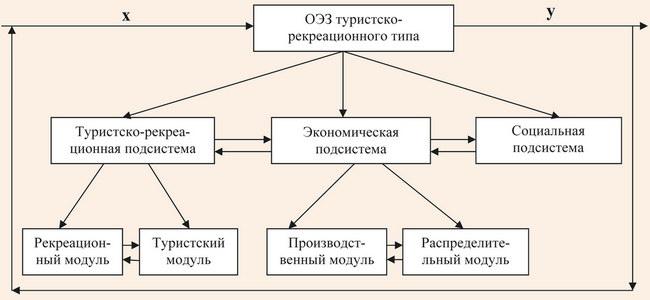 Система особой экономической зоны туристско-рекреационного типа