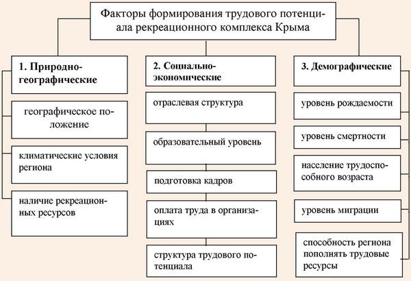 Факторы формирования трудового потенциала рекреационного комплекса Крыма