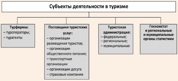 Субъекты деятельности в туризме