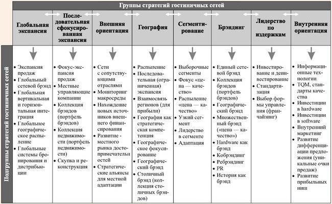 Классификация стратегий