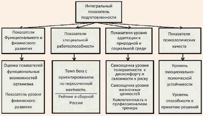 Информационная модель для оценки подготовленности в спортивном ориентировании