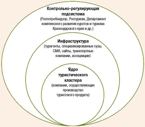 Структура туристического кластера