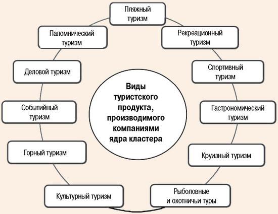 Составляющие элементы туристского продукта, производимого компаниями ядра кластера