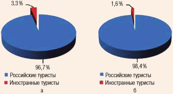 Соотношение российских и иностранных граждан в туристской индустрии Краснодарского края