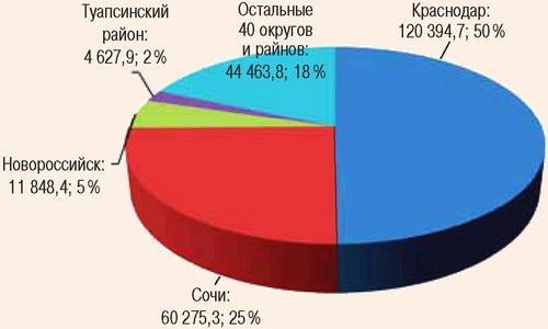 Распределение инвестиций по муниципальным образованиям Краснодарского края в 2009 г.