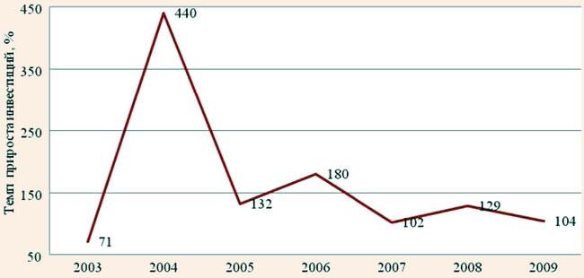 Волновой характер активности инвесторов в формирующемся туристическом кластере Краснодарского края в 2003-2009 гг.