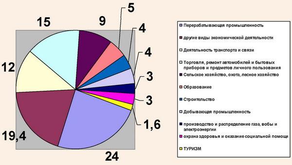 Структура ВВП Украины в 2009 году