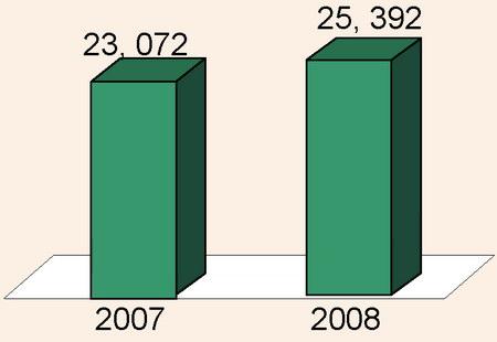 Динамика въездного туристического потока 2007-2008 годов