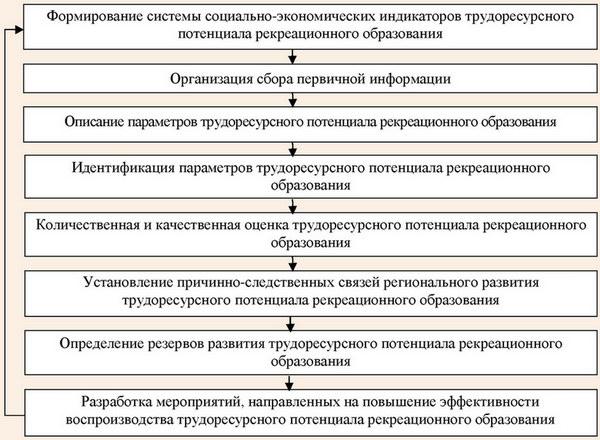 Алгоритм диагностики трудоресурсного потенциала рекреационного региона