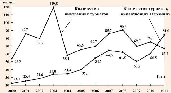 Динамика туристических потоков в Донецкой области