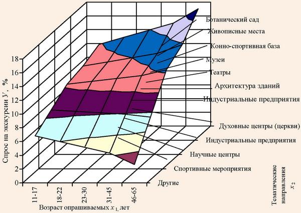Зависимость спроса на экскурсии по Донецкой области от их направления и возраста участников в 2007 г.