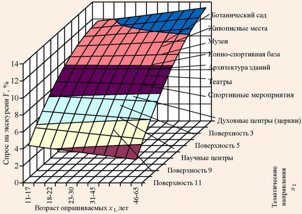 Зависимость спроса на экскурсии по Донецкой области от их направления и возраста участников в 2008 г.