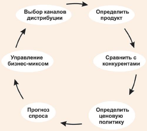 Представление ревеню менеджмента как бизнес процесса