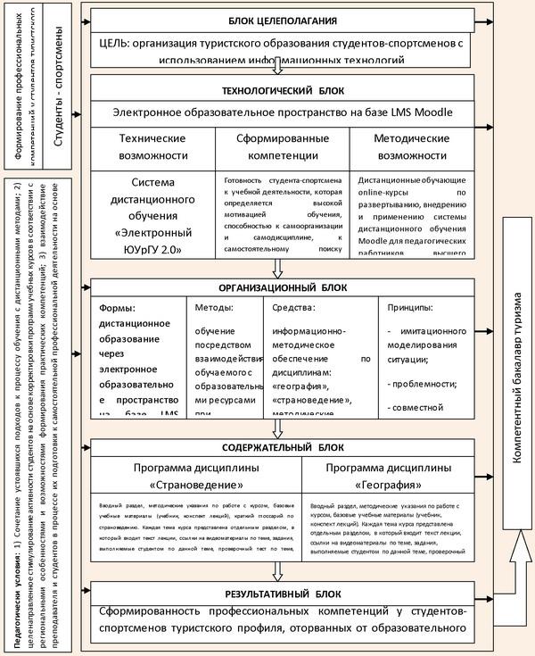 Модель организации туристского образования студентов-спортсменов с использованием информационных технологий