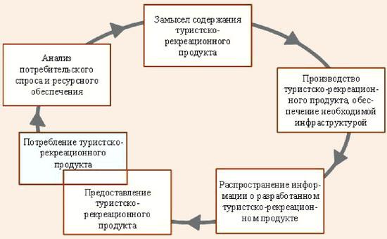 Туристско-рекреационный цикл