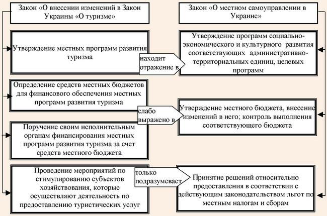 Полномочия и обязанности органов местного самоуправления по Законам Украины «О местном самоуправлении» и «О внесении изменений в Закон Украины «О туризме»