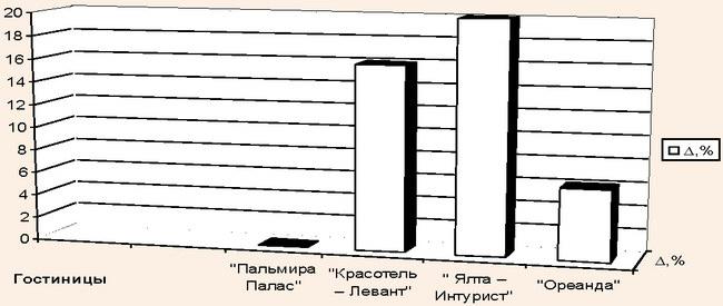Прирост за период с 2011 по 2012 гг.