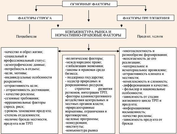 факторы формирования здорового образа жизни