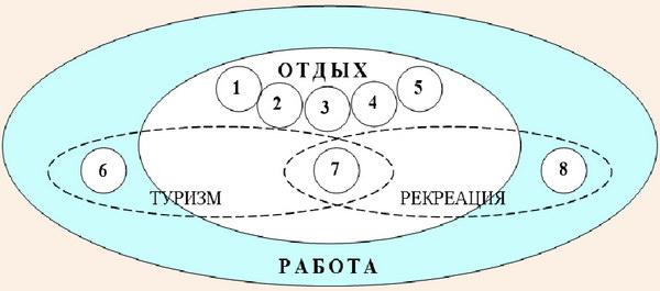 Усовершенствованная принципиальная графическая модель соотношения понятий «работы» и «отдых»