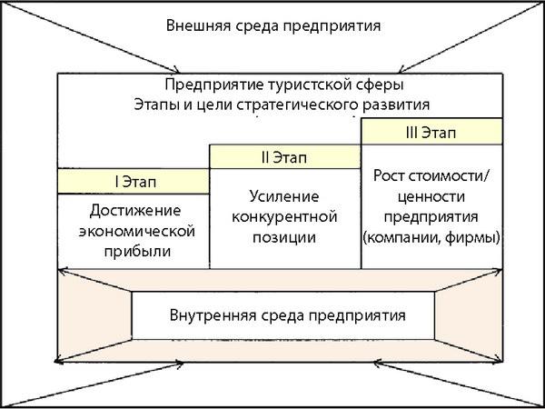 Структурированная модельэкономической стратегии на основе интегративных этапов стратегического развития туристских предприятий