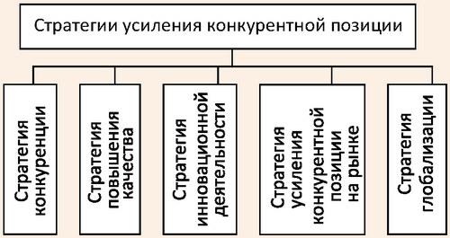 Портфель стратегий укрепления конкурентной позиции предприятий