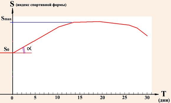 Типичная кривая спортивной формы в горно-спортивном мероприятии