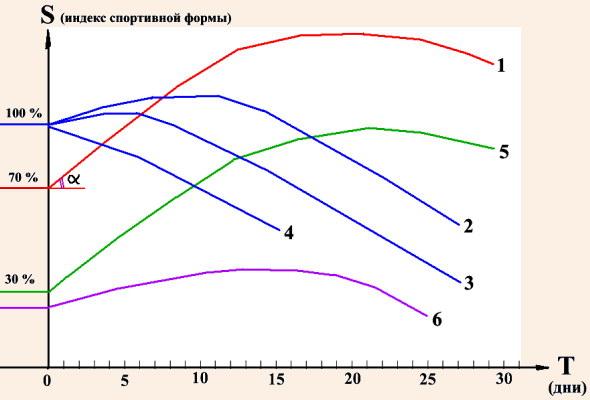Различные типы графиков спортивной формы в горно-спортивном мероприятии