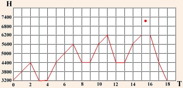 Ступенчатая акклиматизация по правилам 600 и 1200 метров