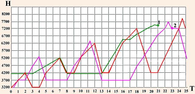 Ошибочные высотные графики реальных экспедиций