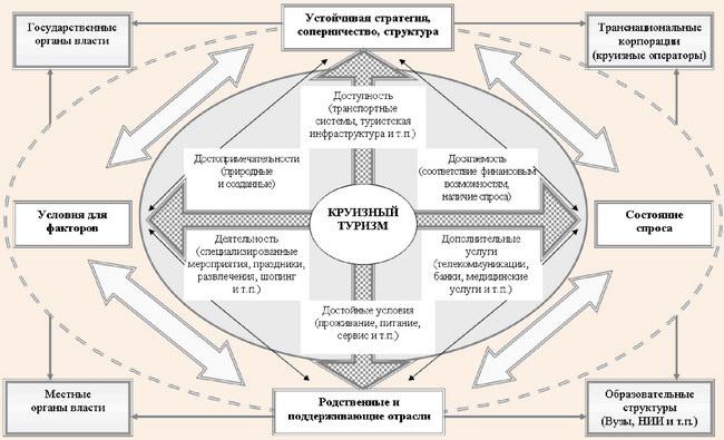 Основные детерминанты конкурентных преимуществ круизной индустрии