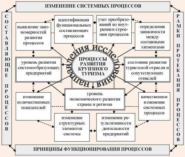 Структурная схема процессов развития круизного туризма