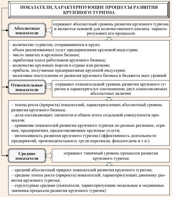 Система показателей, характеризующих процессы развития