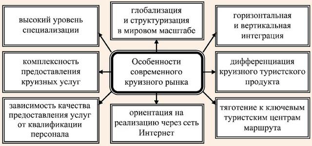Особенности современного мирового круизного рынка