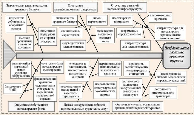 Диаграмма основных проблем в развитии круизного туризма в Украине