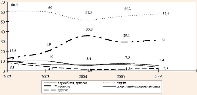 Распределение рекреантов по целям посещения Крыма