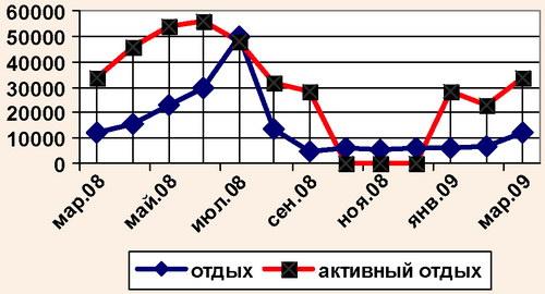 Годовой цикл спроса на турпродукт Крыма