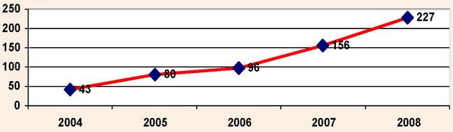 Динамика количества команд-участников мульти-гонки «Х-КРЫМ»