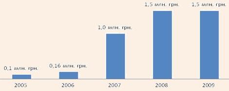 Динамика расходов на мероприятия по развитию туризма в 2005-2009 гг.