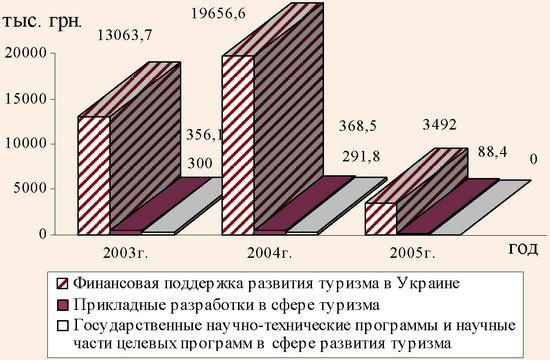 Финансирование туризма в 2003-2005 гг. за счет средств государственного бюджета Украины