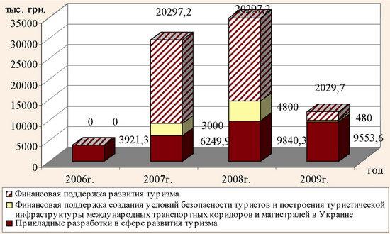 Финансирование туризма в 2006-2009 гг. за счет средств государственного бюджета Украины
