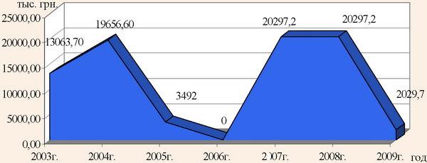 Динамика расходов на финансовую поддержку развития туризма государственного бюджета Украины в 2003-2009 гг.