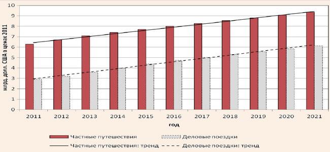 Динамика частных путешествий и деловых поездок в Украине за 2011-2021 гг. и линейный тренд