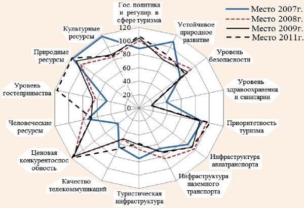 Место Украины в рейтинге общей конкурентоспособности стран в сфере туризм