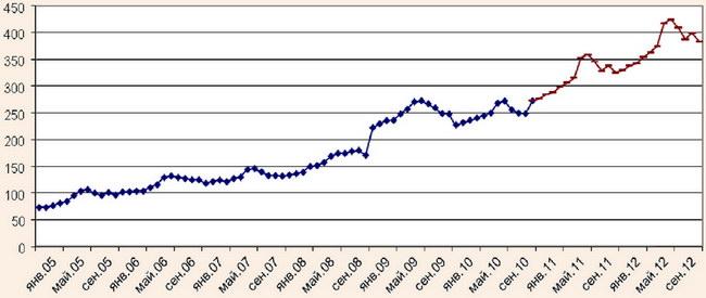 Динамика средних цен за проживание в гостиницах АРК за 2005-2012 гг.