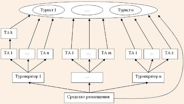 Схема реализации место-дней