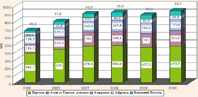 Динамика международных туристских прибытий по (суб) регионам за 2000-2010 гг.
