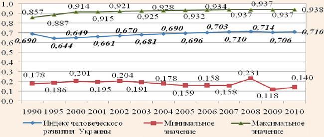 Динамика индекса человеческого развития (HDI) за 1990-2010 гг.
