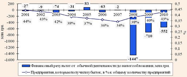 Динамика финансовых результатов от обычной деятельности предприятий Украины до налогообложения и доля предприятий, которые получили убыток