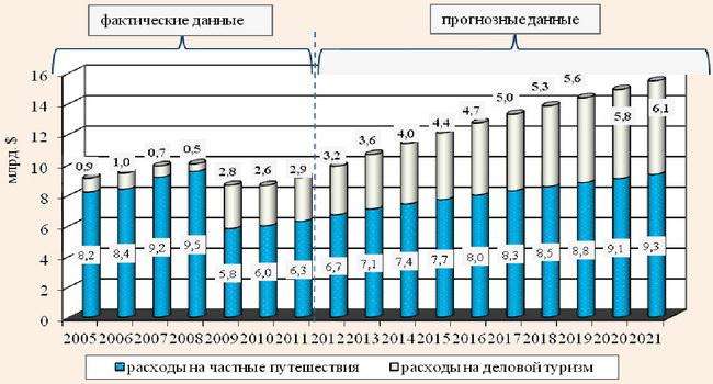 Динамика расходов на частные путешествия и деловой туризм в Украине за 2005-2021 гг.