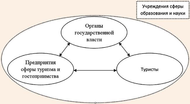 Схема информационного взаимодействия субъектов туристской деятельности
